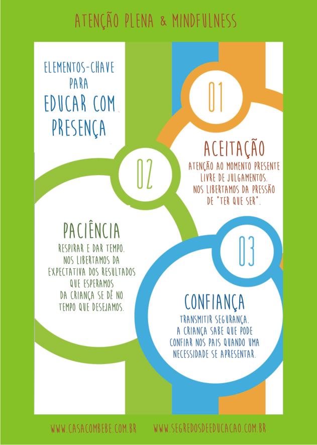 Infográfico Educar com Presença 2